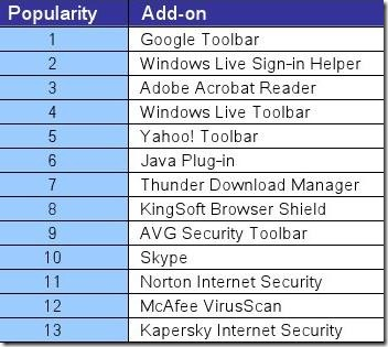 internet_explorer_8_add-ons